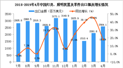 2019年4月中国灯具、照明装置及零件出口金额同比增长18.2%