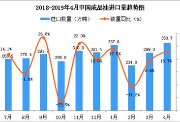 2019年4月中国成品油进口量为350.7万吨 同比增长16.7%