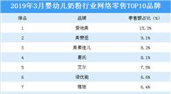 2019年3月婴幼儿奶粉行业网络零售TOP10品牌排行榜