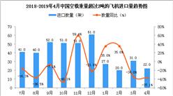 2019年4月中国空载重量超过2吨的飞机进口量同比下降37.1%