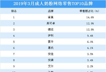 2019年3月成人奶粉行业网络零售top10品牌排行榜