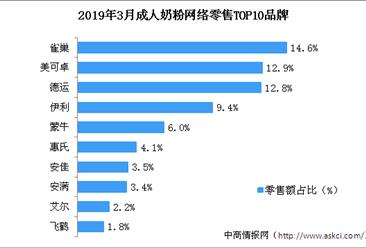2019年3月成人奶粉行业网络零售情况分析:雀巢成人奶粉最受欢迎