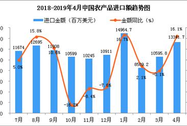 2019年4月中国农产品进口金额同比增长16.1%