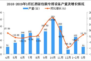 2019年1季度江西省包装专用设备产量同比下降25.75%