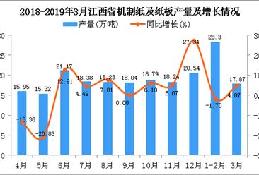 2019年1季度江西省机制纸及纸板产量为46.04万吨 同比增长0.46%