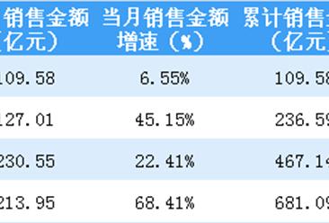 2019年4月新城控股销售简报:销售额同比增长68%(附图表)
