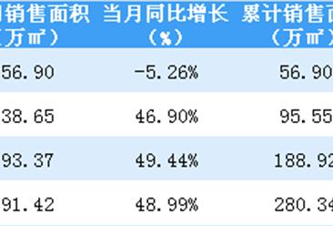 2019年4月招商蛇口销售简报:累计销售额突破500亿(附图表)