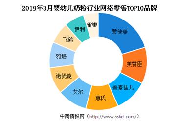 3月婴幼儿奶粉行业市场竞争格局分析:爱他美市场占比第一(附图表)