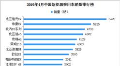 2019年4月新能源汽车销量排名:比亚迪元EV第一(附榜单)