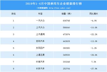 2019年1-4月中国乘用车企业销量排行榜(TOP15)