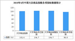 2019年4月中国大宗商品指数102.6%:后期价格仍有上涨空间
