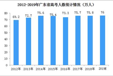 32名高考移民考生取消深圳报名资格   一文看懂广东省高考竞争情况(图)