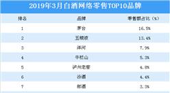 2019年3月白酒行业网络零售TOP10品牌排行榜