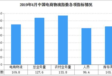 2019年4月中国电商物流运行指数109.8点:总需求连续回升