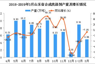 2019年1季度山东省合成洗涤剂产量为13.88万吨 同比下降35.23%