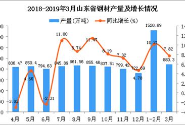 2019年1-3月山東省鋼材產量同比增長9.37%