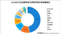 饮用水行业市场竞争格局分析:农夫山泉市场占比超三成(图表)