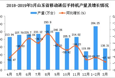2019年1季度山东省手机产量为421.68万台 同比下降63.98%