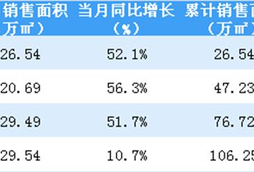 2019年4月佳兆业销售简报:累计销售金额突破200亿(附图表)