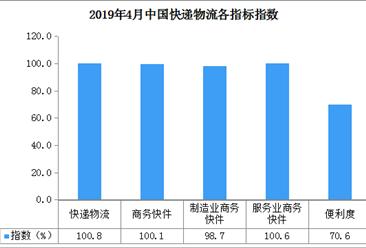 2019年4月中国快递物流指数100.8%:比上月回落0.7个百分点(附分析)