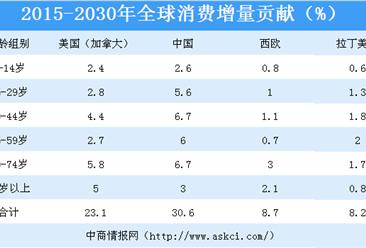 中国消费结构持续优化升级 2030年中国将贡献全球消费增量的30%