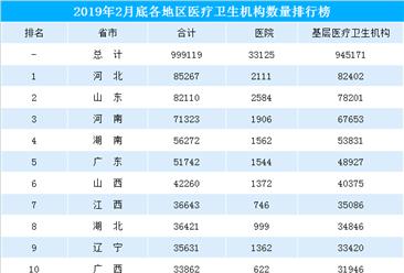 2019年全国各省市医疗卫生机构数排行榜(截至2月底)