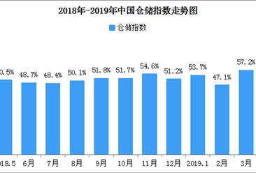2019年4月中国仓储指数54.3%:较上月回落2.9个百分点