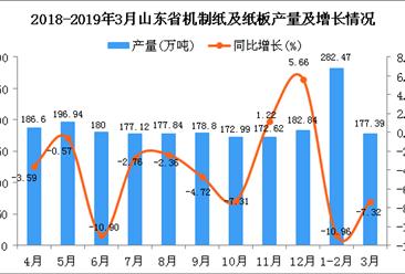 2019年1季度山东省机制纸及纸板产量为459.67万吨 同比下降9.63%