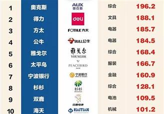 2019年宁波品牌百强排行榜