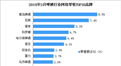 啤酒行业市场竞争格局分析:青岛啤酒市场占比第一(图)