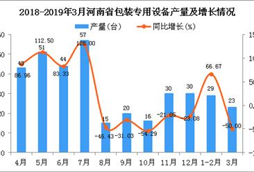 2019年1季度河南省包装专用设备产量同比下降60.9%