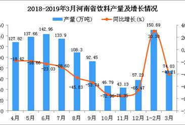 2019年1季度河南省飲料產量同比下降46.97%