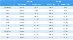 2019年4月中国汽车市场产销情况分析:产销降幅明显(附图表)