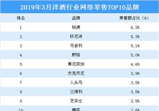 2019年3月洋酒行業網絡零售TOP10品牌排行榜