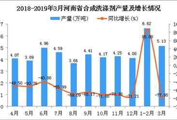 2019年1-3月河南省合成洗涤剂产量同比下降82.75%