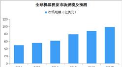 2019年全球機器視覺市場規模將近100億美元:中國發展最活躍之一(附圖表)