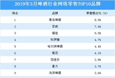 2019年3月啤酒行业网络零售top10品牌排行榜