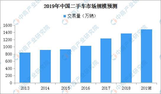 厦门获批全国首批二手车出口试点 中国二手车市场规模有多大?