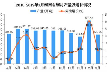 2019年1季度河南省鋼材產量為730.98萬噸 同比下降10.41%