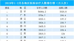 2019年1-2月全國31省市醫院診療人數排行榜:廣東/浙江/山東位列前三
