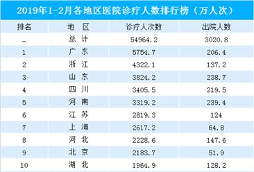 2019年1-2月全国31省市医院诊疗人数排行榜:广东/浙江/山东位列前三