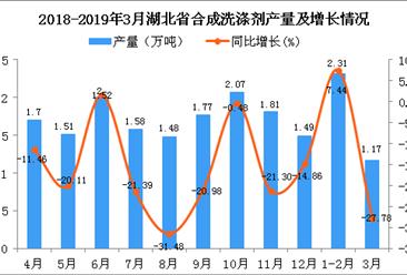 2019年1季度湖北省合成洗涤剂产量同比下降7.96%