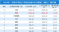 2019年一季度中國出口貿易總值TOP20國家(地區)排行榜