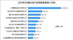 產業地產投資情報:2019年4月浙江省產業用地拿地企業100強排行榜