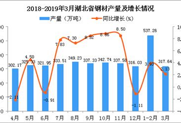 2019年1季度湖北省鋼材產量同比增長2.76%