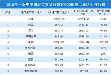 2019年一季度中国进口贸易总值TOP20国家(地区)排行榜