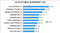 產業地產投資情報:2019年4月安徽省產業用地拿地企業100強排行榜
