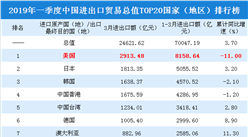 2019年一季度中国进出口贸易总值TOP20国家(地区)排行榜