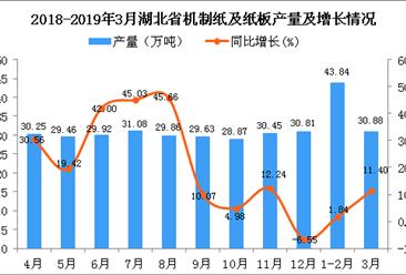 2019年1季度湖北省机制纸及纸板产量为74.7万吨 同比增长5.55%