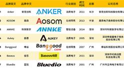 2019年中國跨境電商出海品牌30強榜單:深圳上榜品牌最多(附榜單)